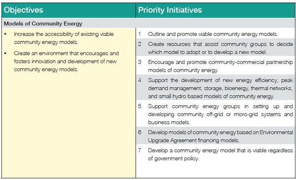 NATIONAL COMMUNITY ENERGY STRATEGY | 02. National Community Energy ...