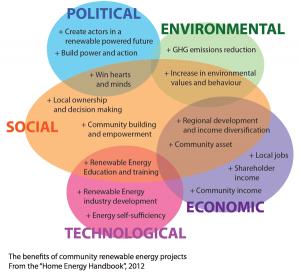 effect of politics on economy